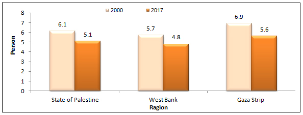 Average Household Size in State of Palestine by Region in 2000, 2017